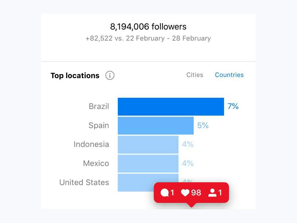 Authentic data in audience insights  from an Instagram account with more than eight million followers