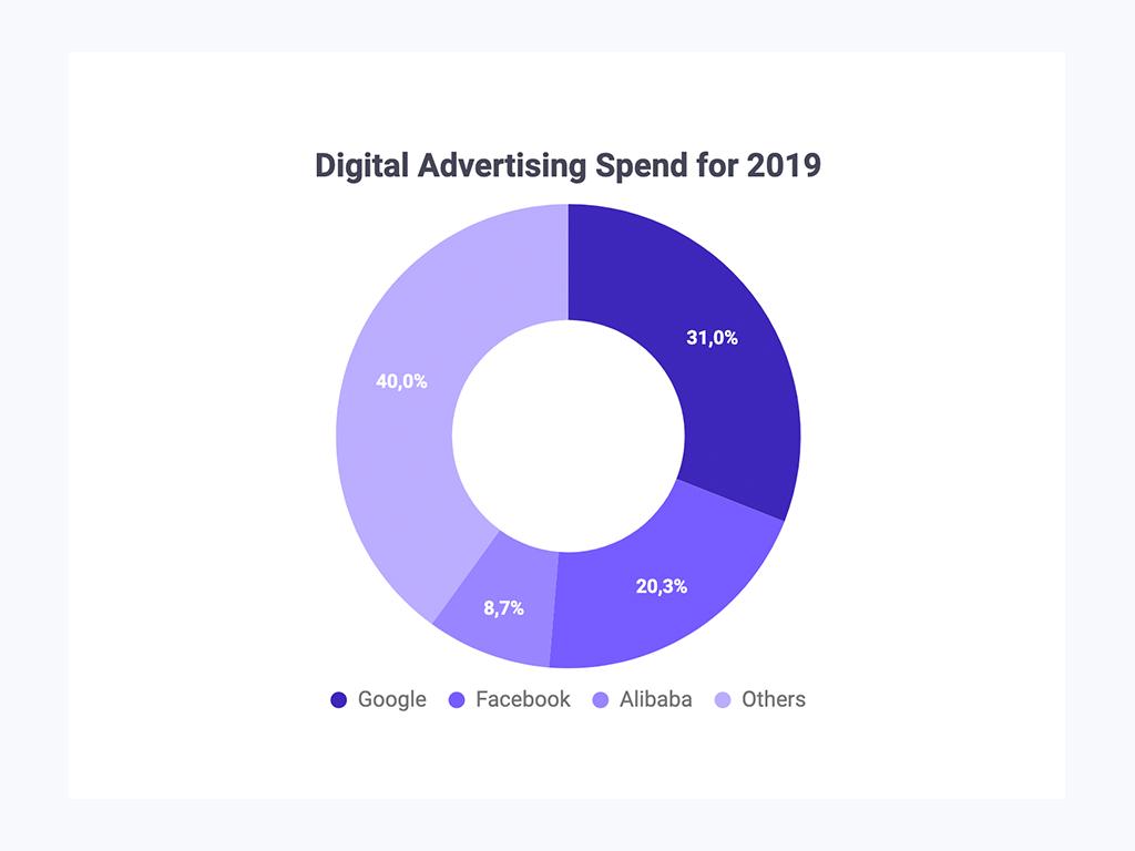 Digital advertising spend graph