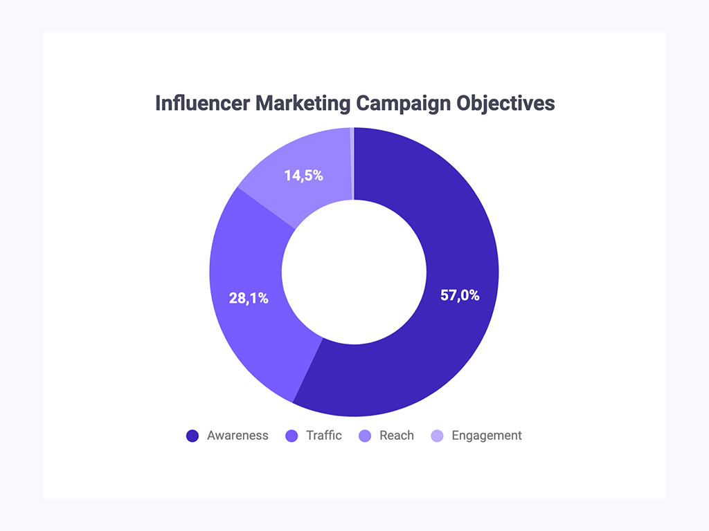 Influencer Marketing Campagin Types Graph