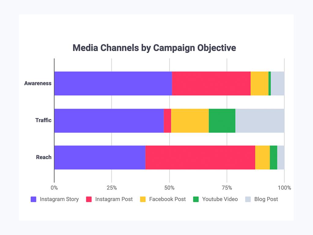 Media Channels Per Campaign Type Graph