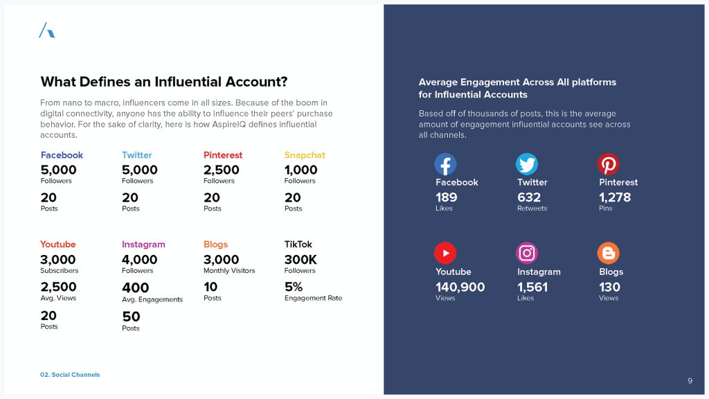 The State of Influencer Marketing 2019 – An Analysis of the Social Media Ecosystem