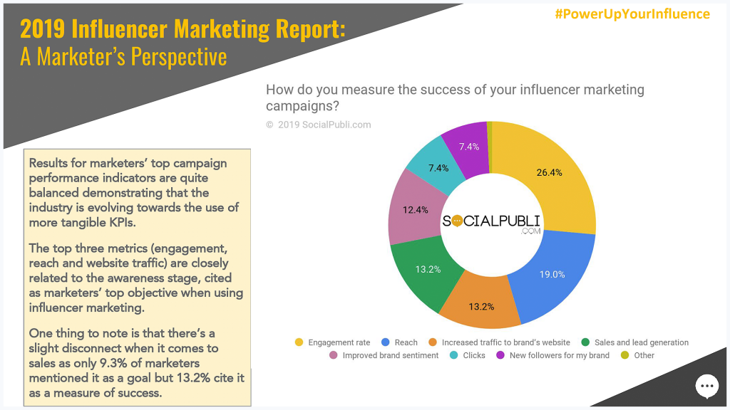 2019 Influencer Marketing Report: A Marketer's Perspective