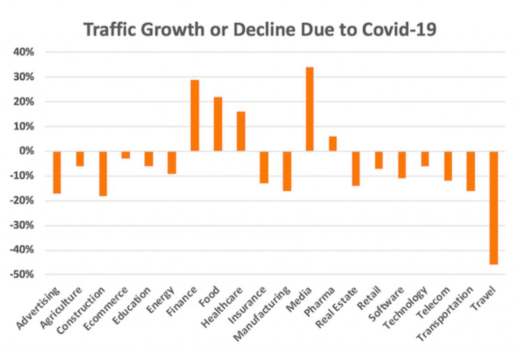 The effects of Covid-19 on Digital Media Primetag Blog