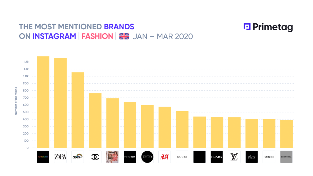 Most mentioned fashion brands on Instagram by UK influencers during Q1 2020 Primetag UK leaderboard Influencer marketing
