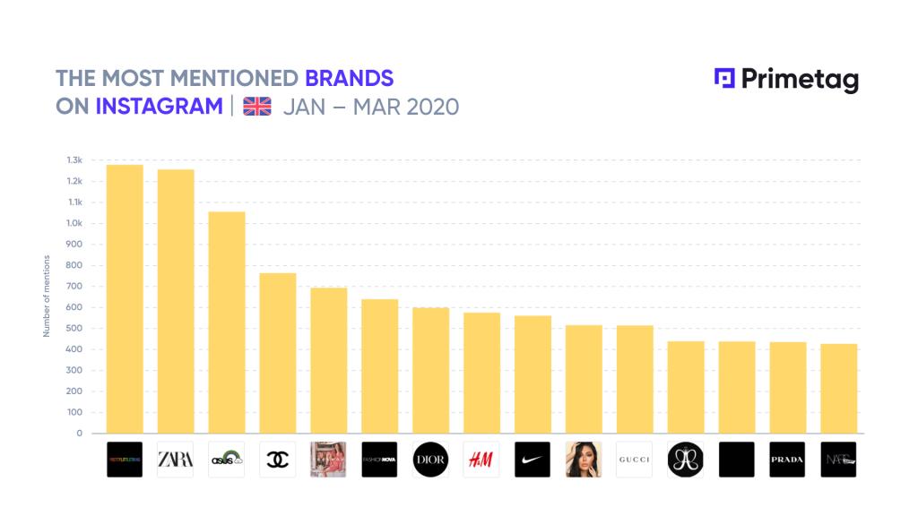 Most mentioned brands on Instagram by UK influencers during Q1 2020 Primetag UK leaderboard Influencer marketing